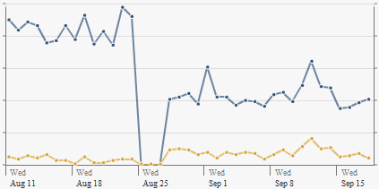 Graph taken from Facebook insights showing a noticeable drop after August 25th 2010