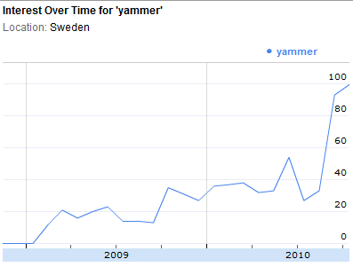 Google trends graph showing recent jump in searches for Yammer