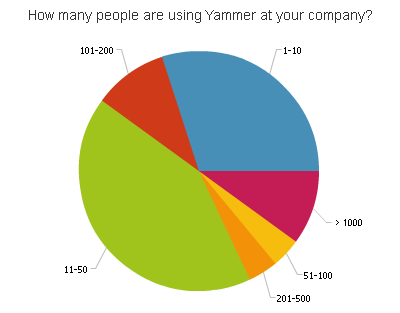 Pie chart showing that mostly smaller teams are active on Yammer