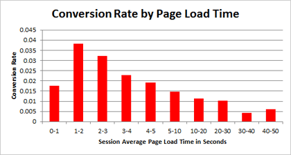 Graph showing conversion rates decreasing as page load time increases