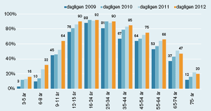 Graph showing daily internet use by age group from 2009-2012. All ages showed an increase in 2012 apart from 55-74