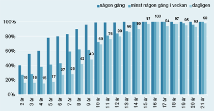 Graph showing internet use by children and youths. from age 15, internet use is daily for all. Every child from 9 and up has used the internet