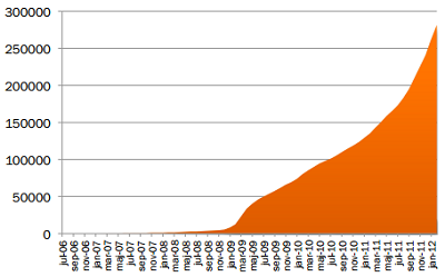 Graph showing the increase over time to 299000 Swedish Twitter accounts