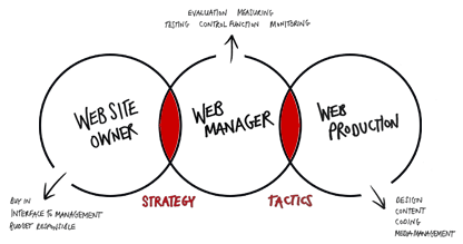 venn diagram showing the intersection of web ownership, web management and web production