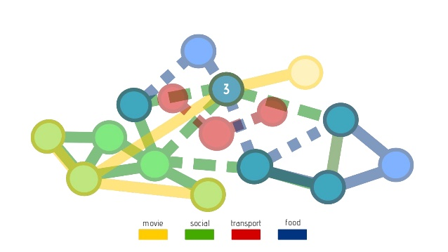 An ecosystem map showing four channels and multiple tasks including multiple actions